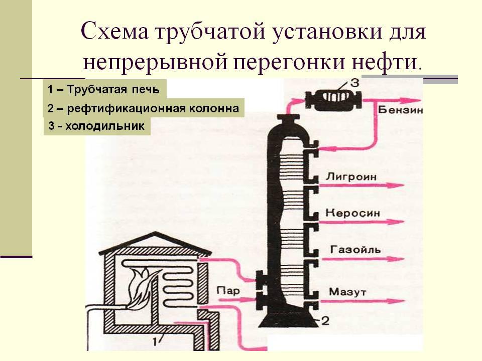 http://900igr.net/datas/khimija/Uglevodorody/0022-022-Skhema-trubchatoj-ustanovki-dlja-nepreryvnoj-peregonki-nefti.jpg