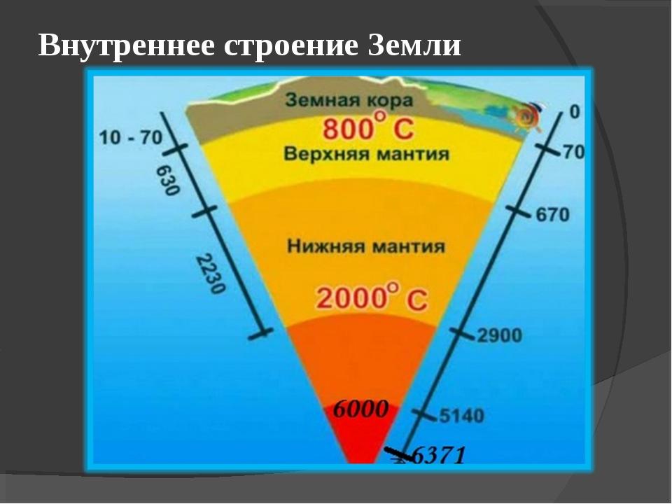 2 общие сведения о земле