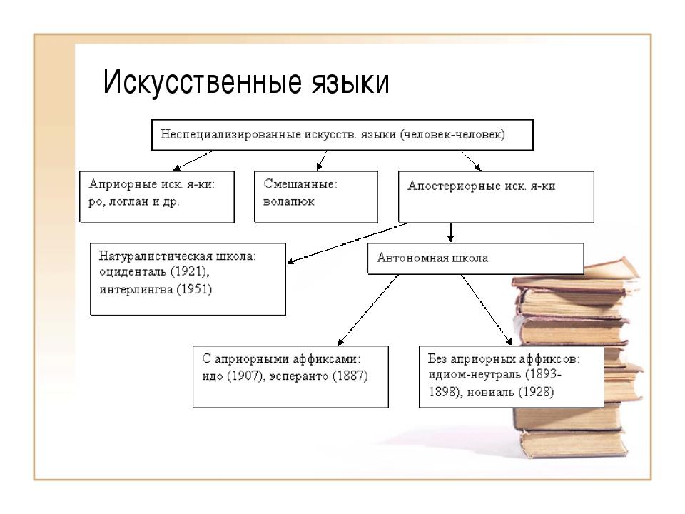 Искусственные языки