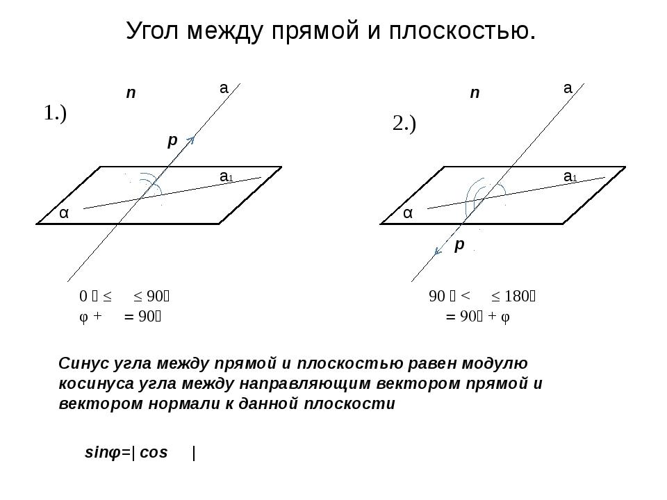 Угол между прямой и плоскостью. α φ ϴ α a a1 p n α φ ϴ α a a1 p n 0 ⁰ ≤ ϴ ≤ 9...