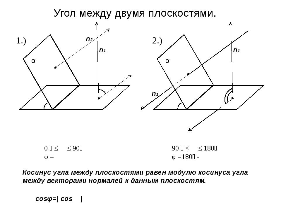 α α α β α n1 n2 φ ϴ Угол между двумя плоскостями. Косинус угла между плоскост...