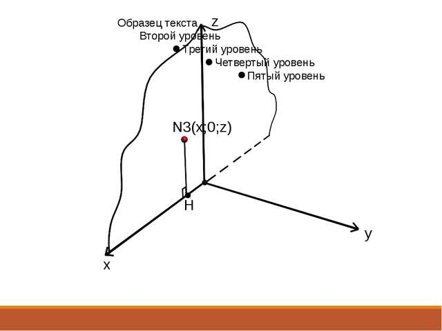 H N3(x;0;z) x y z