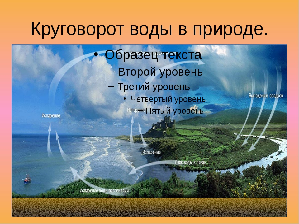 Круговорот воды в природе.