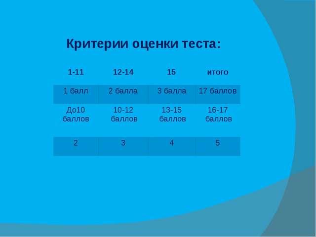 Критерии оценки теста: 1-11 12-14 15 итого 1 балл 2 балла 3 балла 17 баллов...