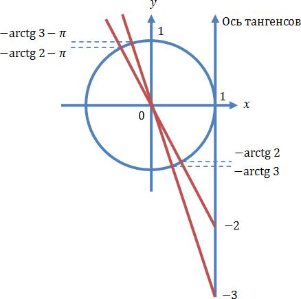 Решение тригонометрического уравнения, содержащего тангенсы, с помощью единичной окружности
