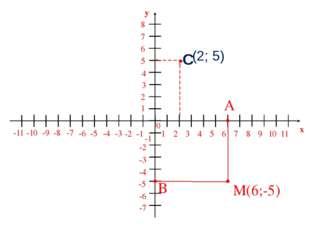 M 1 2 3 4 5 6 7 8 9 10 11 -1 -2 -3 -4 -5 -6 -7 -8 -9 -10 -11 1 2 3 5 6 7 8 -1