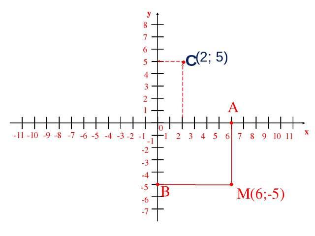 M 1 2 3 4 5 6 7 8 9 10 11 -1 -2 -3 -4 -5 -6 -7 -8 -9 -10 -11 1 2 3 5 6 7 8 -1...