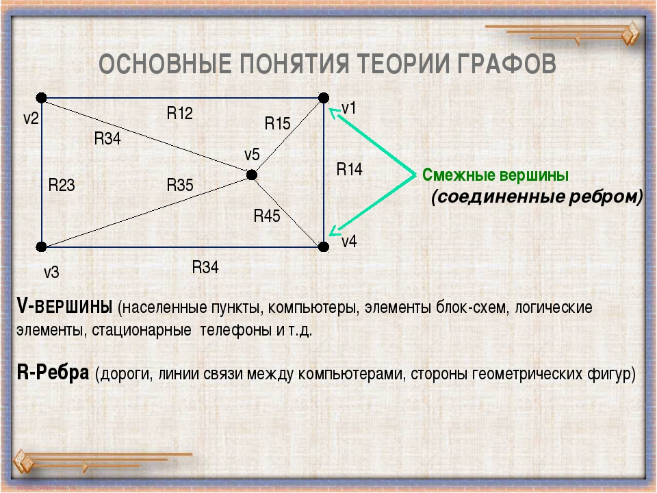ОСНОВНЫЕ ПОНЯТИЯ ТЕОРИИ ГРАФОВ v5 v2 v3 v1 v4 R34 R45 R15 R23 R35 R34 R12 R14...