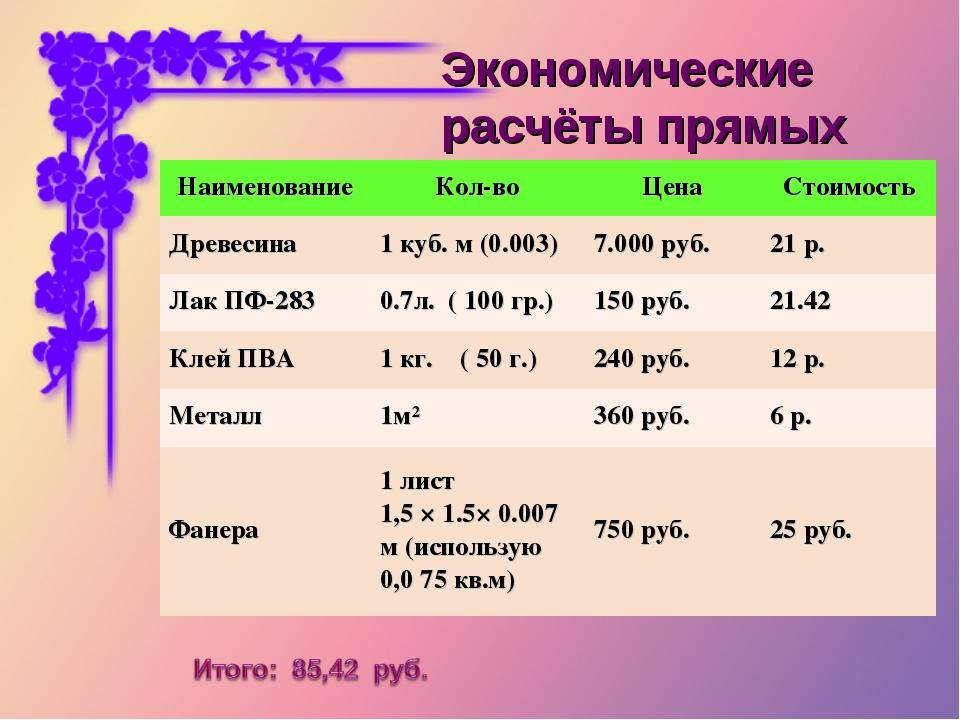 Экономические расчёты прямых затрат НаименованиеКол-воЦенаСтоимость Древес...