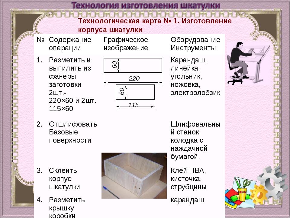 Технологическая карта № 1. Изготовление корпуса шкатулки 220 115 60 60 № Сод...