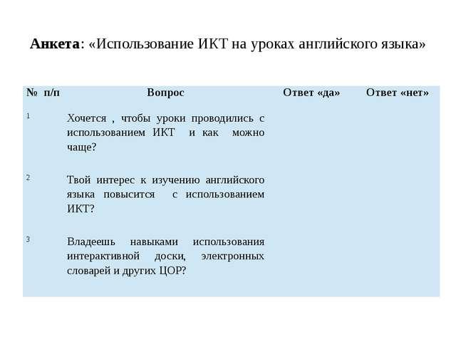 Анкета: «Использование ИКТ на уроках английского языка» № п/п Вопрос Ответ «д...