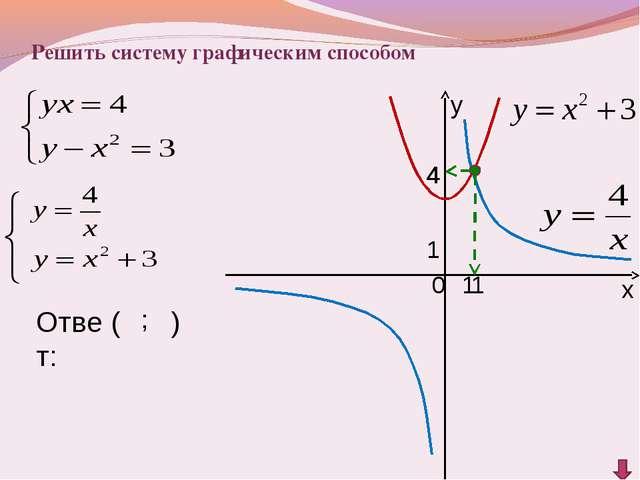 у х 0 1 1 4 Ответ: ( ; ) 1 4 Решить систему графическим способом...