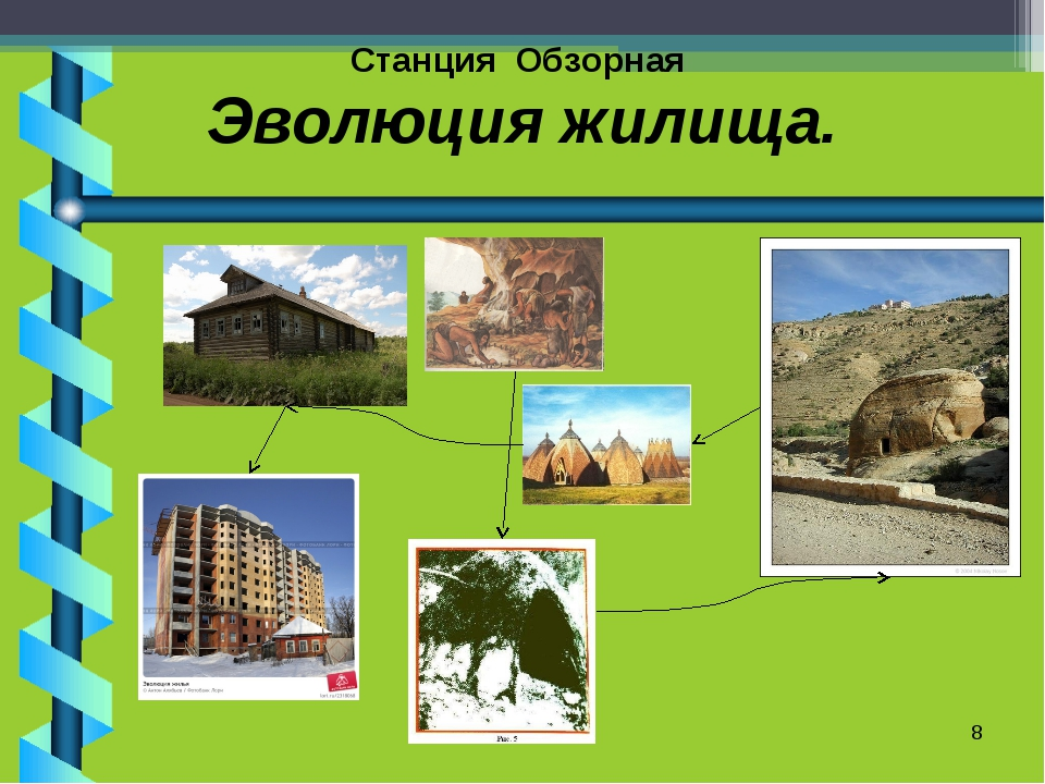 Станция Обзорная Эволюция жилища. *