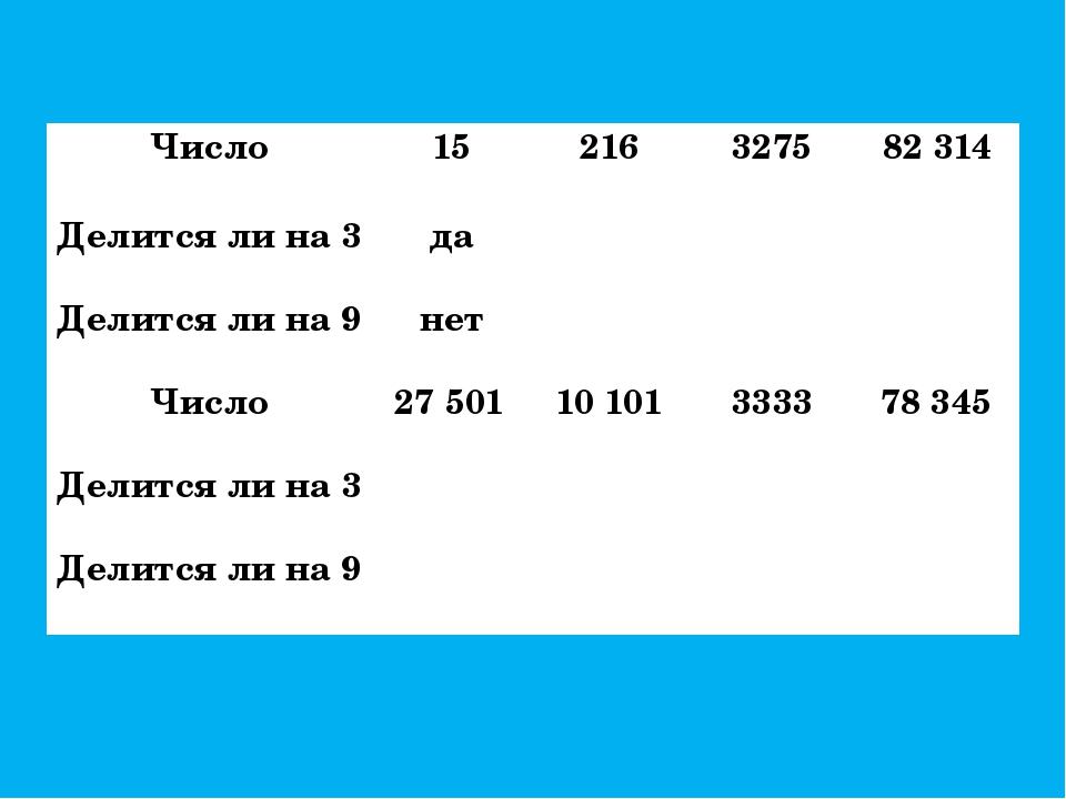 Число 15 216 3275 82 314 Делится ли на 3 да Делится ли на 9 нет Число 27 501...