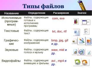 НазваниеОпределениеРасширениеЗначок Исполняемые (програм- мные)Файлы, сод