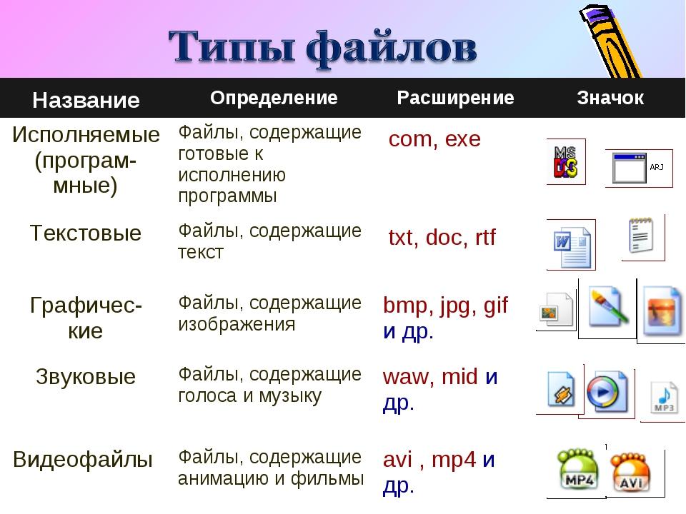 НазваниеОпределениеРасширениеЗначок Исполняемые (програм- мные)Файлы, сод...