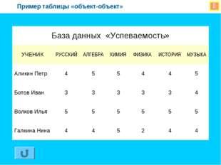  Пример таблицы «объект-объект» База данных «Успеваемость» УЧЕНИКРУССКИЙА