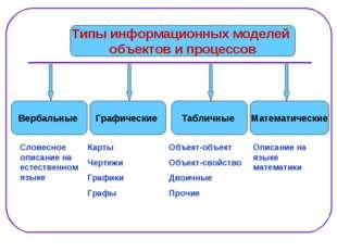 Вербальные Графические Типы информационных моделей объектов и процессов Слове