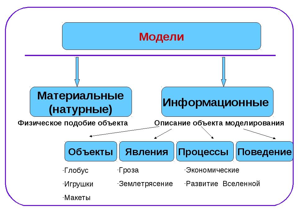Модели Материальные (натурные) Информационные Физическое подобие объекта Опис...