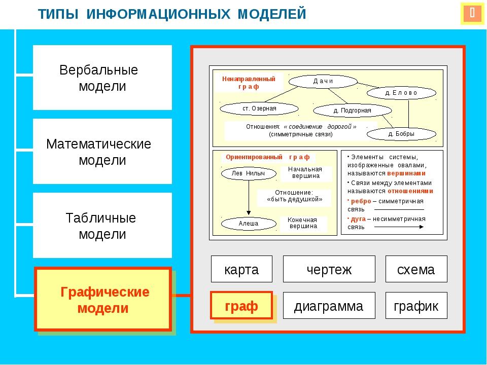  ТИПЫ ИНФОРМАЦИОННЫХ МОДЕЛЕЙ Вербальные модели Математические модели Табличн...