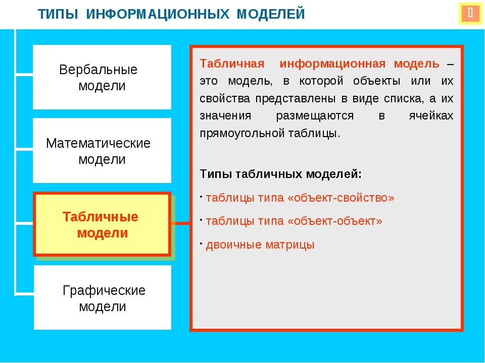  ТИПЫ ИНФОРМАЦИОННЫХ МОДЕЛЕЙ Вербальные модели Математические модели Графиче...
