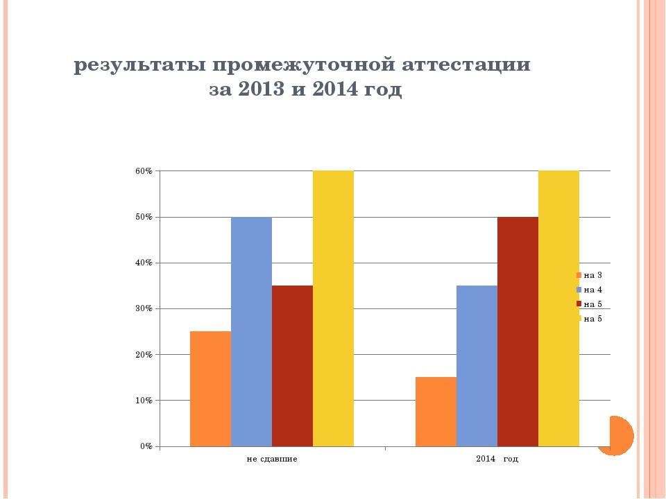 результаты промежуточной аттестации за 2013 и 2014 год