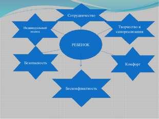 РЕБЕНОК Индивидуальный подход Сотрудничество Творчество и самореализация Без