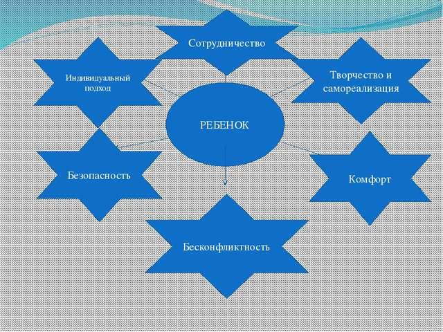 РЕБЕНОК Индивидуальный подход Сотрудничество Творчество и самореализация Без...