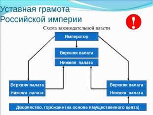 Уставная грамота Российской империи Схема законодательной власти Император Ни