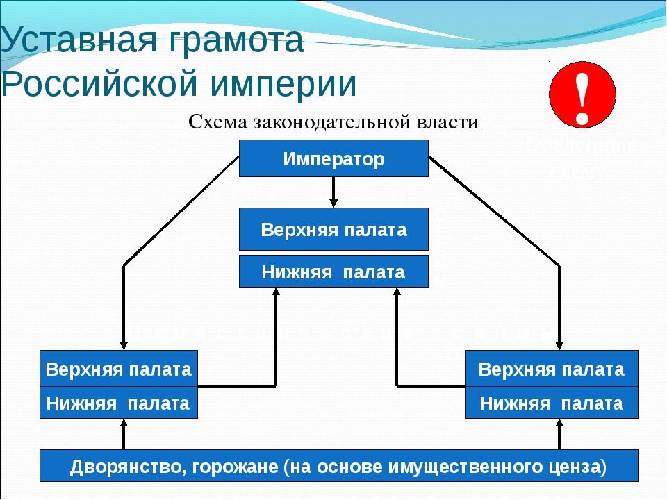 Уставная грамота Российской империи Схема законодательной власти Император Ни...