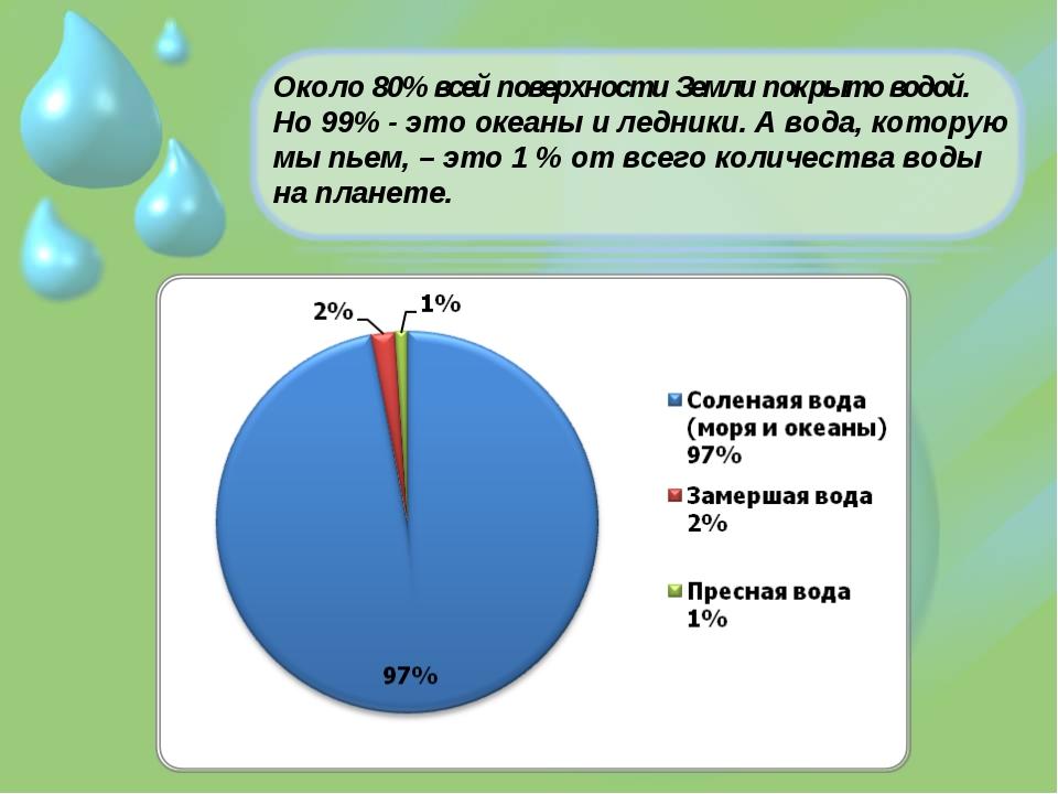 Около 80% всей поверхности Земли покрыто водой. Но 99% - это океаны и ледники...