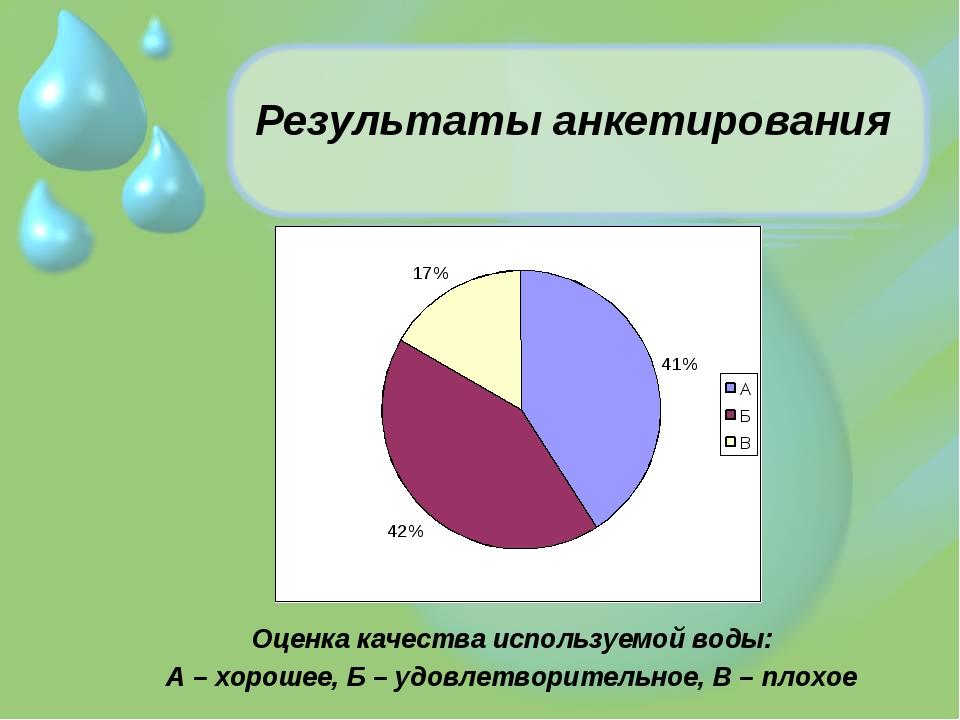 Результаты анкетирования Оценка качества используемой воды: А – хорошее, Б –...