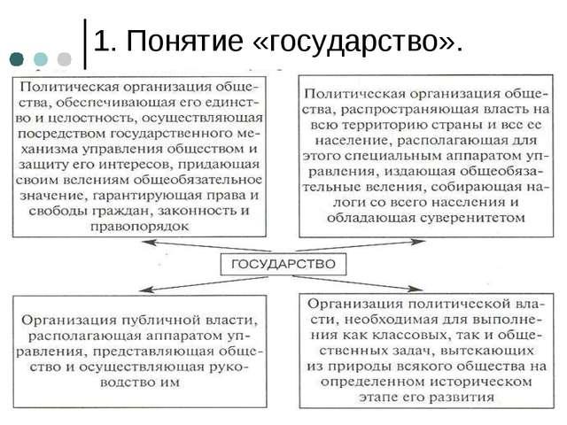 1. Понятие «государство».