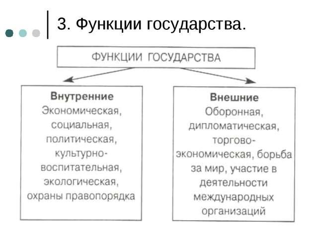 3. Функции государства.