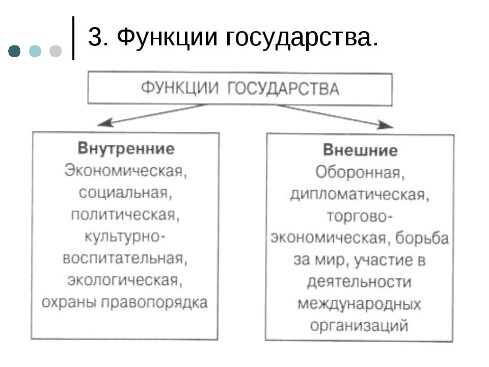эволюция функций российского государства шпаргалка кратко