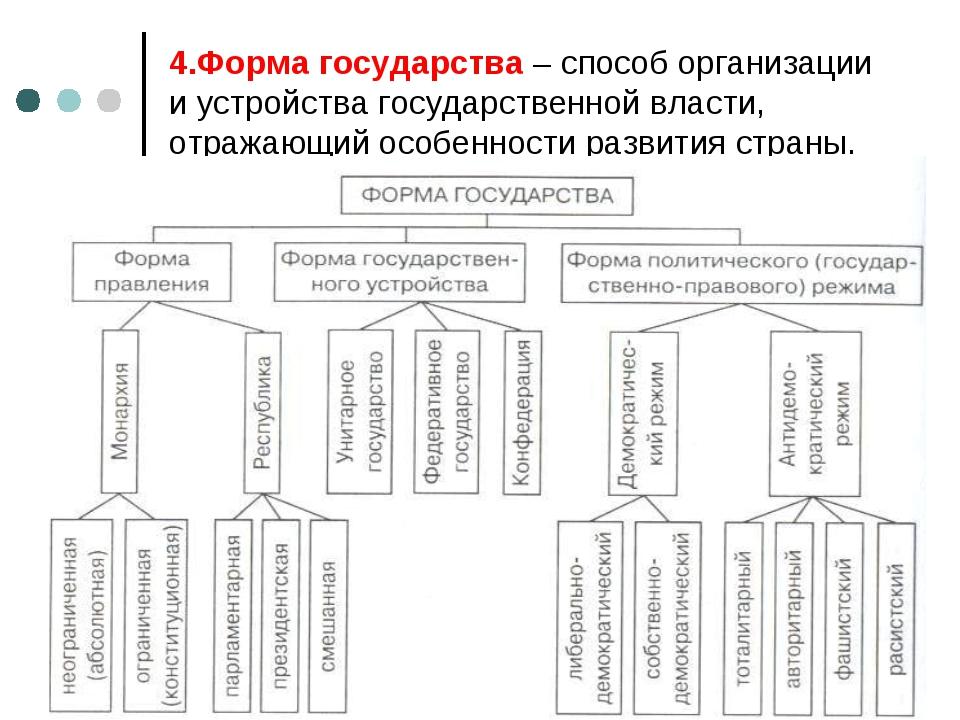 4.Форма государства – способ организации и устройства государственной власти,...