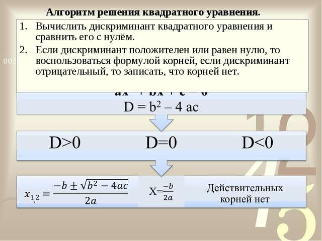 Алгоритм решения квадратного уравнения. Вычислить дискриминант квадратного ур...