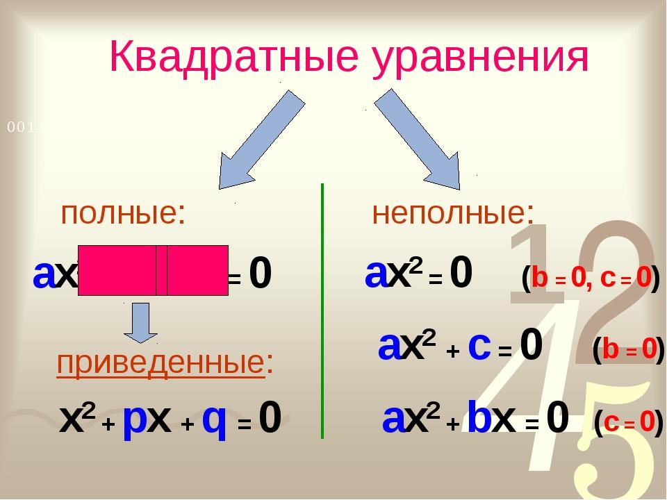 Квадратные уравнения неполные: ax2 + bx + c = 0 приведенные: x2 + px + q = 0...