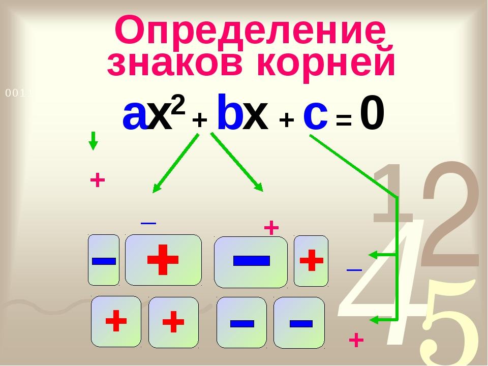 ax2 + bx + c = 0 + _ + _ +