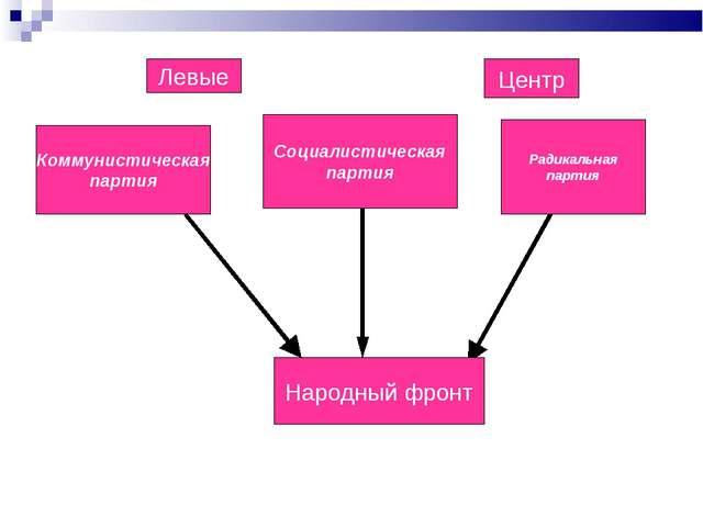 Левые Центр Коммунистическая партия Социалистическая партия Радикальная парт...