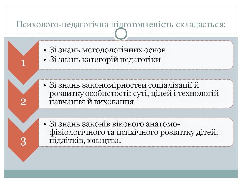 Психолого-педагогічна підготовленість складається: