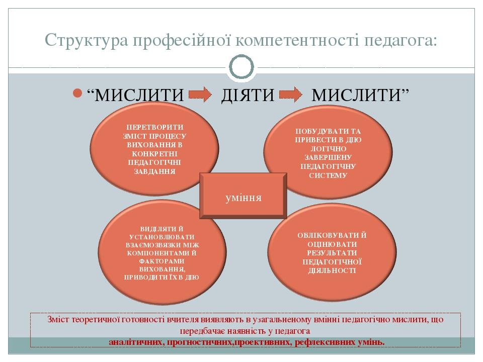 """Структура професійної компетентності педагога: """"МИСЛИТИ ДІЯТИ МИСЛИТИ"""" Зміст..."""