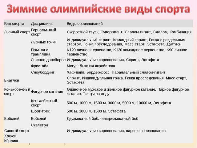 Вид спорта Дисциплина Виды соревнований Лыжный спорт Горнолыжный спорт Ск...