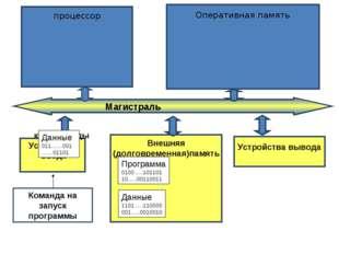 Устройства ввода Внешняя (долговременная)память Устройства вывода Программа