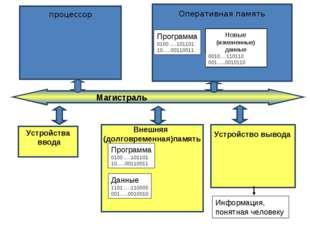 Устройства ввода Программа 0100 ….101101 10…..00110011 Данные 1101 ….110000