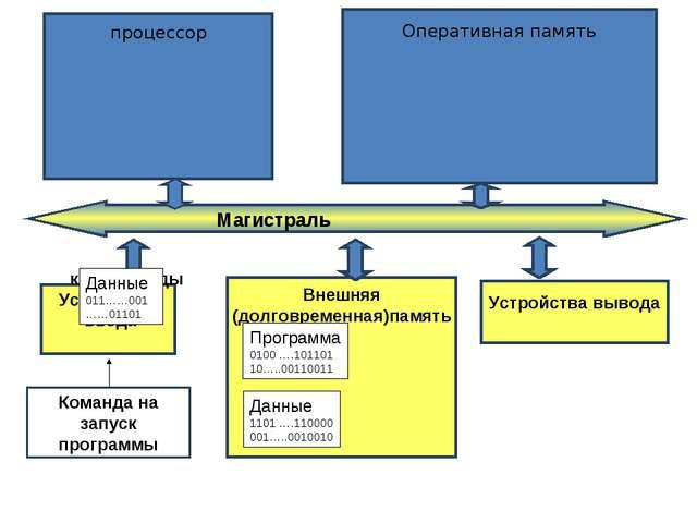 Устройства ввода Внешняя (долговременная)память Устройства вывода Программа...