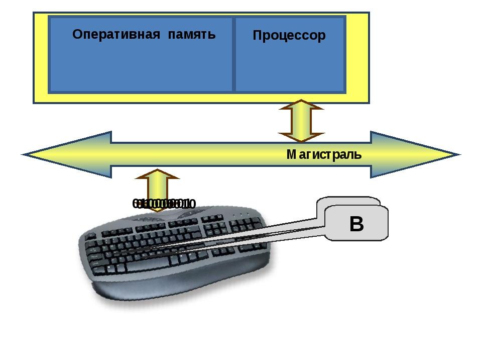 Магистраль А B Оперативная память Процессор 01000010 01000001