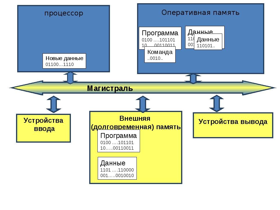Устройства ввода Внешняя (долговременная) память Устройства вывода Программа...