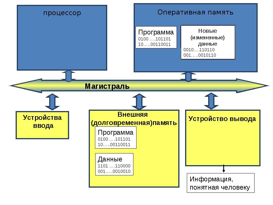 Устройства ввода Программа 0100 ….101101 10…..00110011 Данные 1101 ….110000...