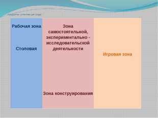Предметно- развивающая среда Рабочаязона Столовая Зона самостоятельной, экспе